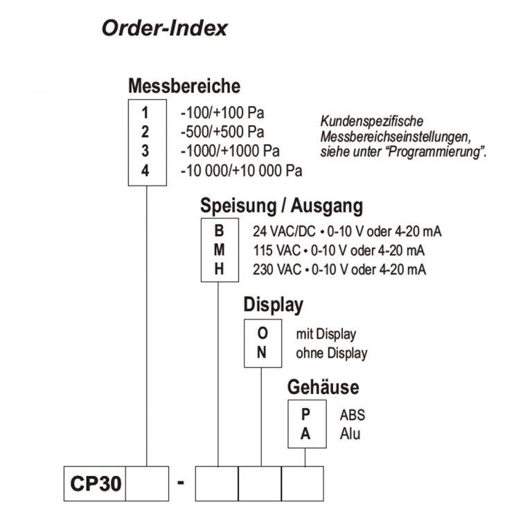 KIMO CP300 Messumformer für Differenzdruck und Temperatur, optional mit Strömungsfunktion-157
